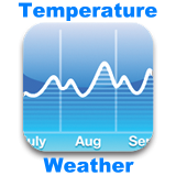 Temperature and Weather for tourist regions